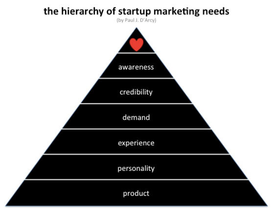 Hierachy_startup_marketing_needs