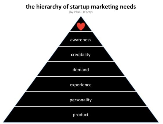 Hierachy_startup_marketing_needs