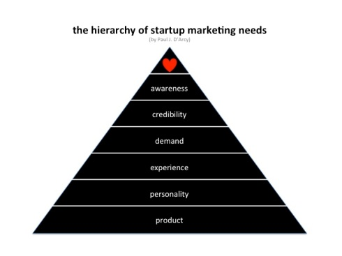 Hieracrhy_startup_marketing_needs